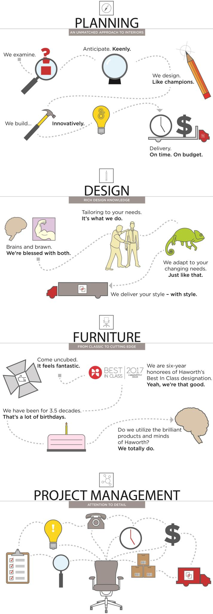 Services InfoGraphic from Interphase Interiors